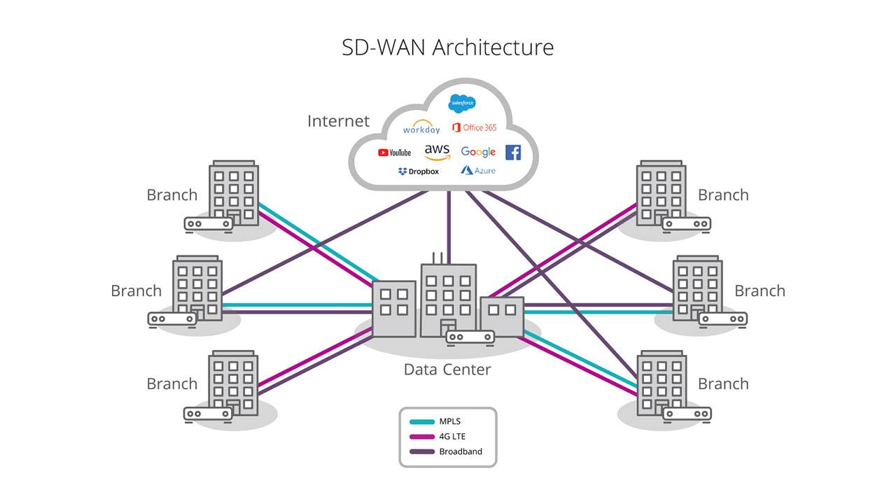 Sus Redes Corporativas Necesitan SD-WAN Para Pasar a la Nube?